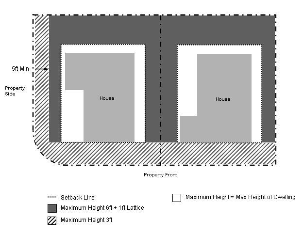 Maximum Fence & Wall Height Diagram
